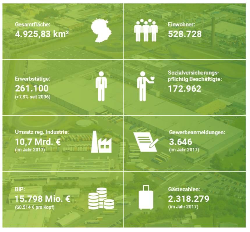 Gesamtfläche 4925,83 km³, Einwohner 528728, Erwerbstätige 261100 (+7,8% seit 2006), Sozialversicherungspflichtig Beschäftigte 172962, Umsatz regionale Industrie 10,7 Mrd. € im Jahr 2017, Gewerbeanmeldungen 3646 im Jahr 2017, BIP 15798 Mio. € (60514 € pro Kopf), Gästezahlen 2318279 im Jahr 2017
